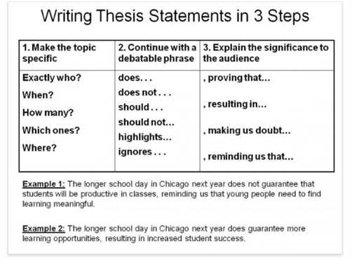 good thesis words
