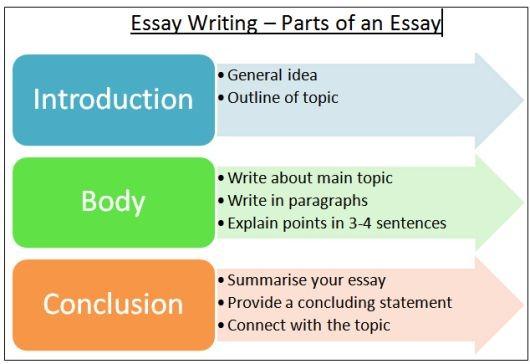 Easay writing – koshoji